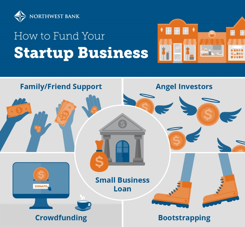 Traditional Options for Funding Your Startup